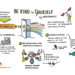 See this illustration of Kristin Neff's three steps for self-compassion