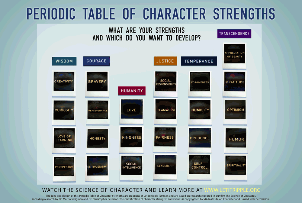 """The Periodic Table of Character Strength"" via the Character Day website."