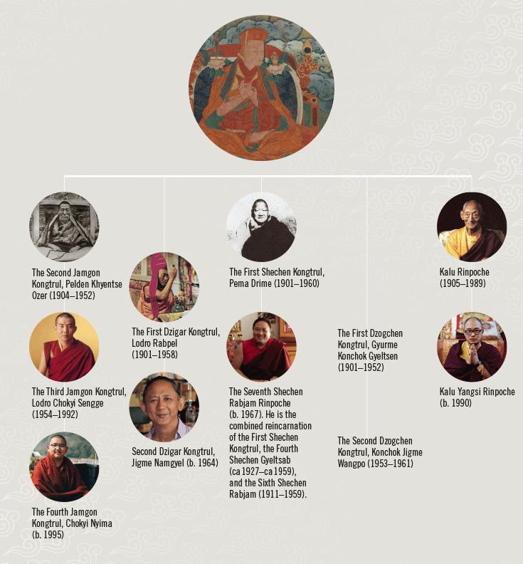 Chart of Jamgon Kongtrul lineage