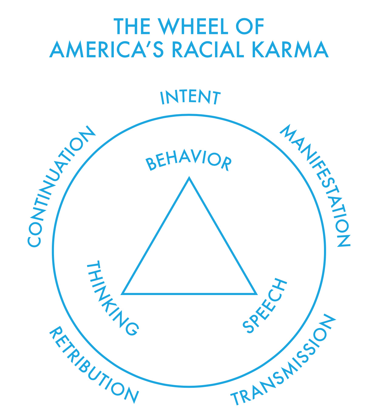 """""""The Wheel of America's Racial Karma"""" image. A triangle with the words 'Behaviour', 'speech,' and 'thinking' at each point sits within a larger circle. Outside the circle are the words 'intent', 'manifestation', 'transmission', 'retribution', 'continuation'."""